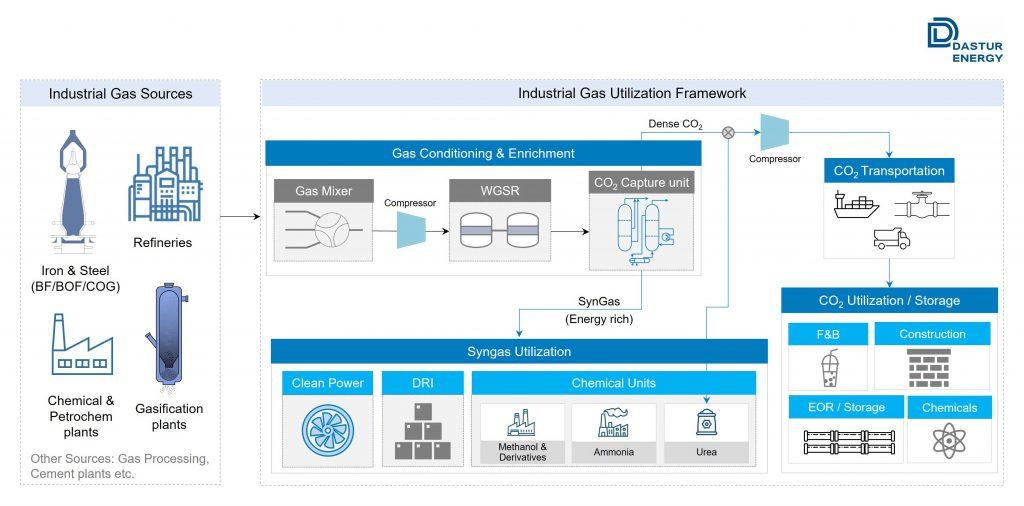 Industrial-Waste-Gas-Utilization